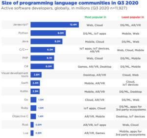 classifica popolarità dei linguaggi di programmazione
